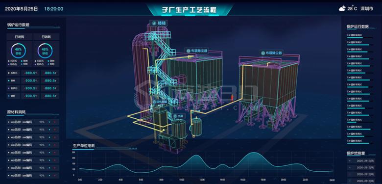 3D物联网数字孪生管理系统
