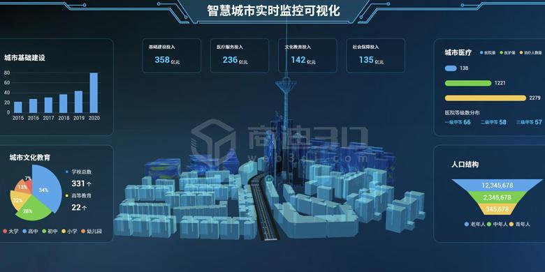 商迪3D入选《中国大数据企业排行榜V7.0》3d可视化引擎服务商