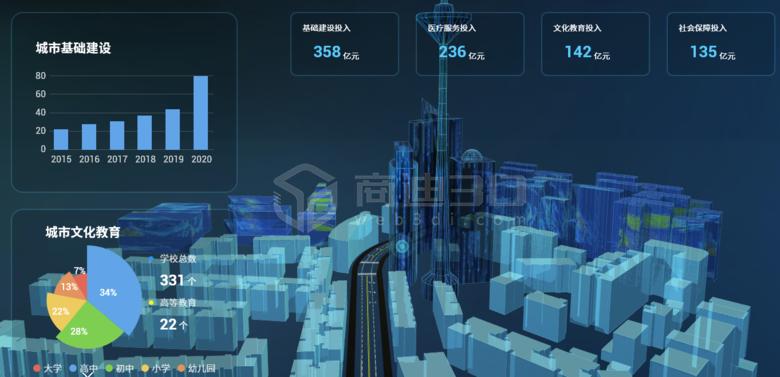 智慧园区数据三维可视化,看得见的数字化展示