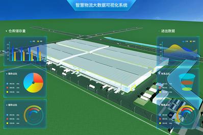 智慧物流3D可视化管理系统