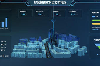 智慧城市监控系统_3D可视化管理信息系统_数字孪生系统