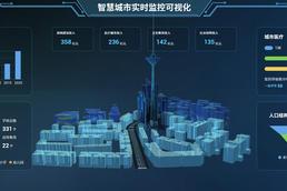 3D可视化重点应用|3D建模场景应用